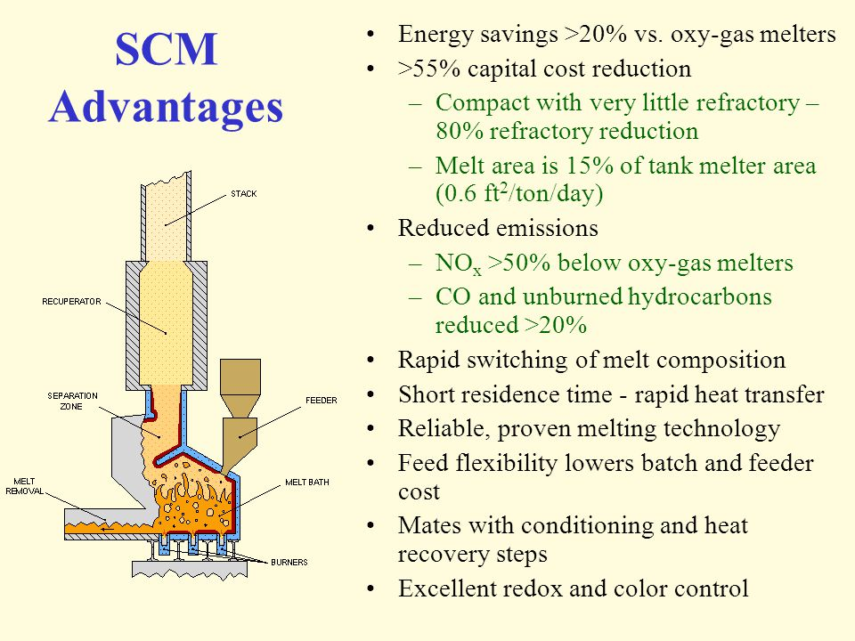 SCM Advantages Energy savings >20% vs. oxy-gas melters