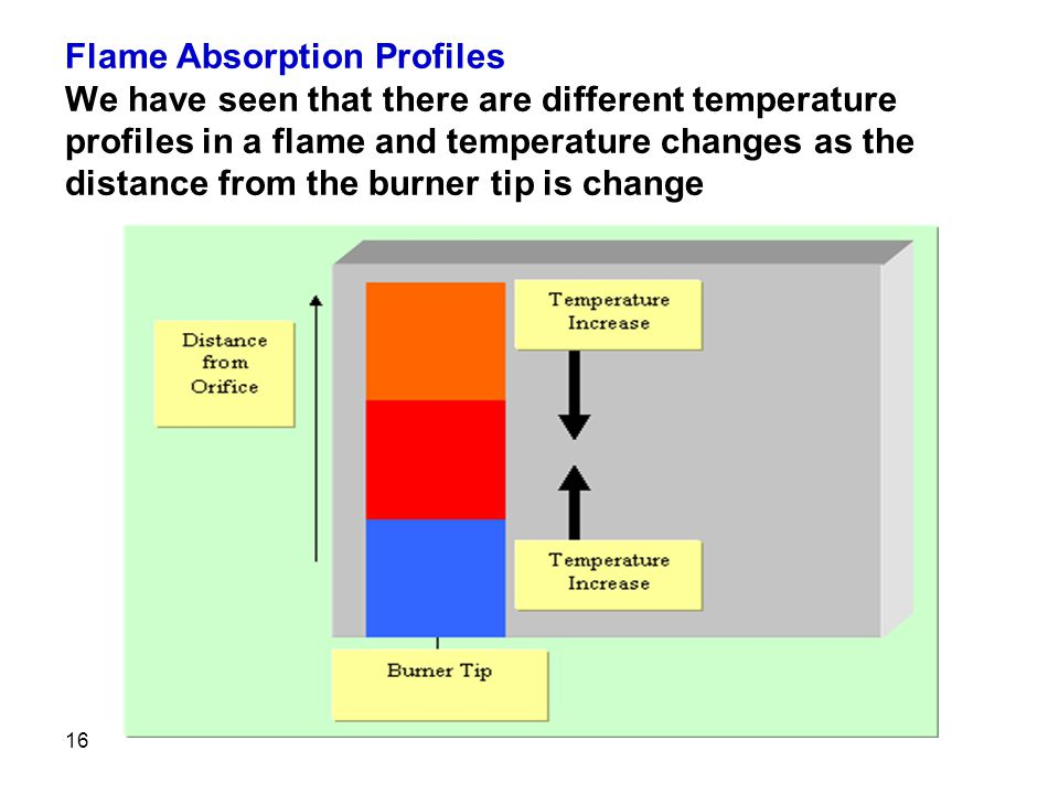 Flame Absorption Profiles We have seen that there are different temperature profiles in a flame and temperature changes as the distance from the burner tip is change