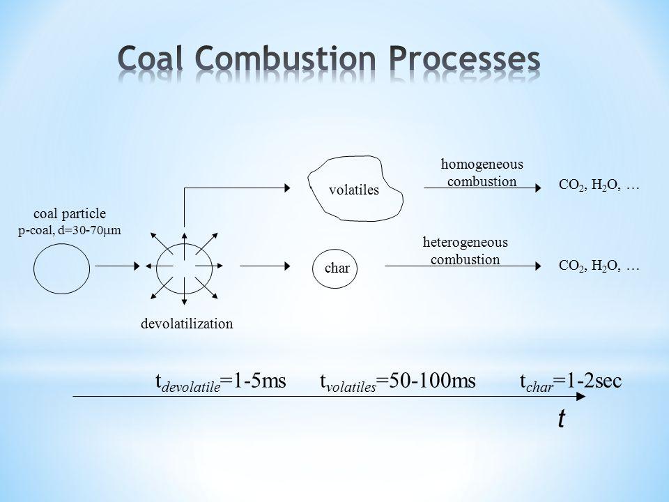 Coal Combustion Processes