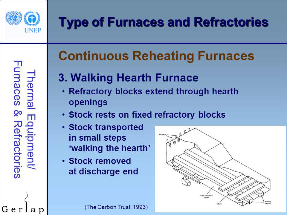 Type of Furnaces and Refractories