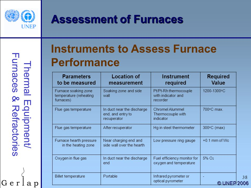 Assessment of Furnaces