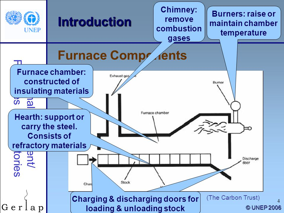 Introduction Furnace Components Chimney: remove combustion gases
