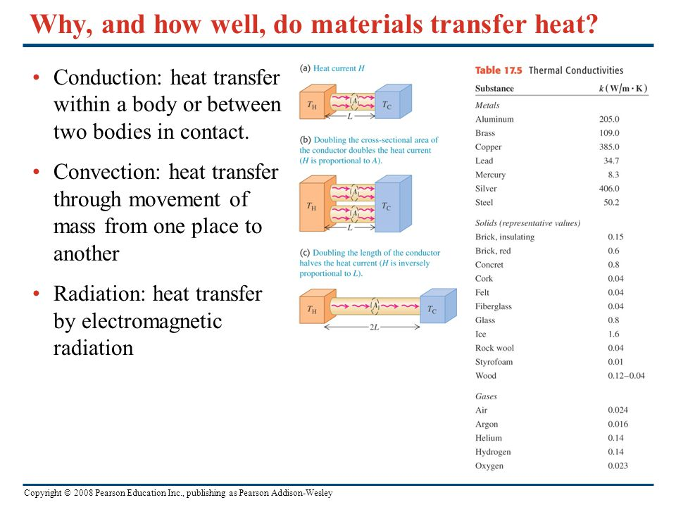 Why, and how well, do materials transfer heat