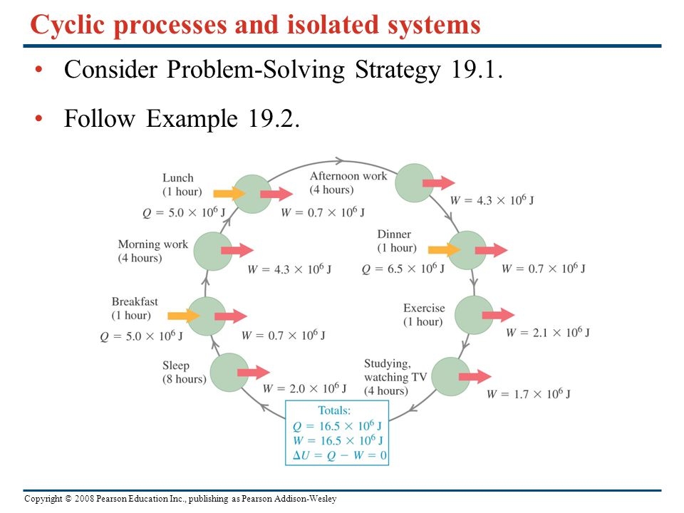 Cyclic processes and isolated systems