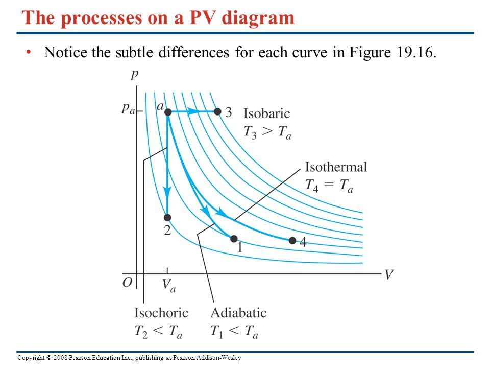 The processes on a PV diagram