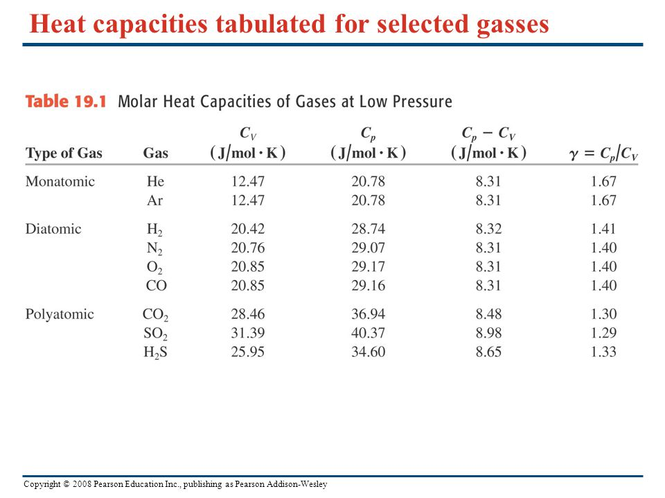 Heat capacities tabulated for selected gasses