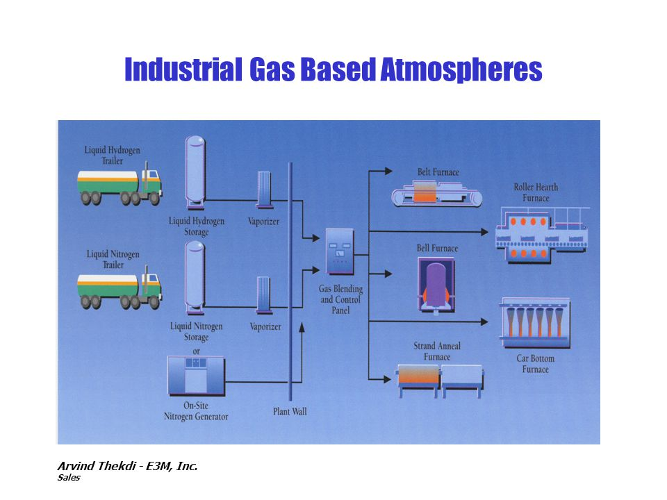 Industrial Gas Based Atmospheres