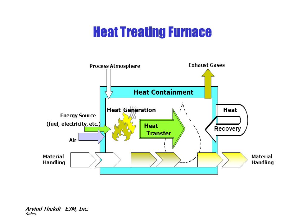 Heat Treating Furnace Heat Containment Heat Generation Heat Heat