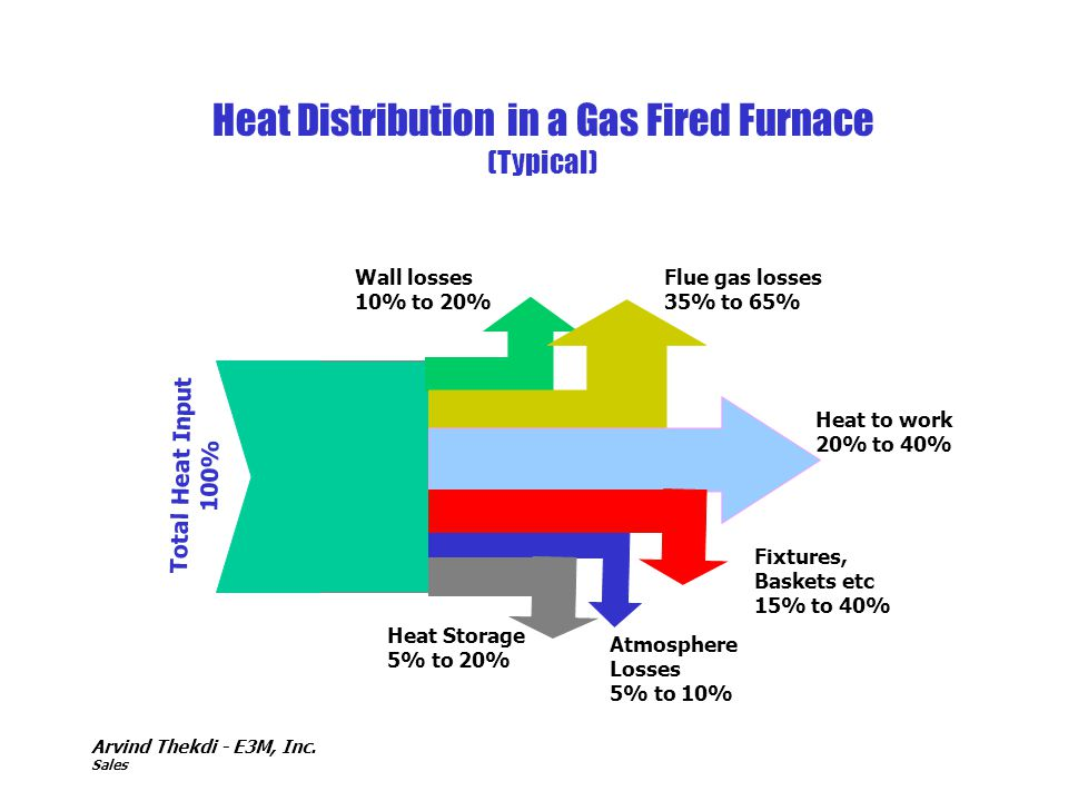 Heat Distribution in a Gas Fired Furnace