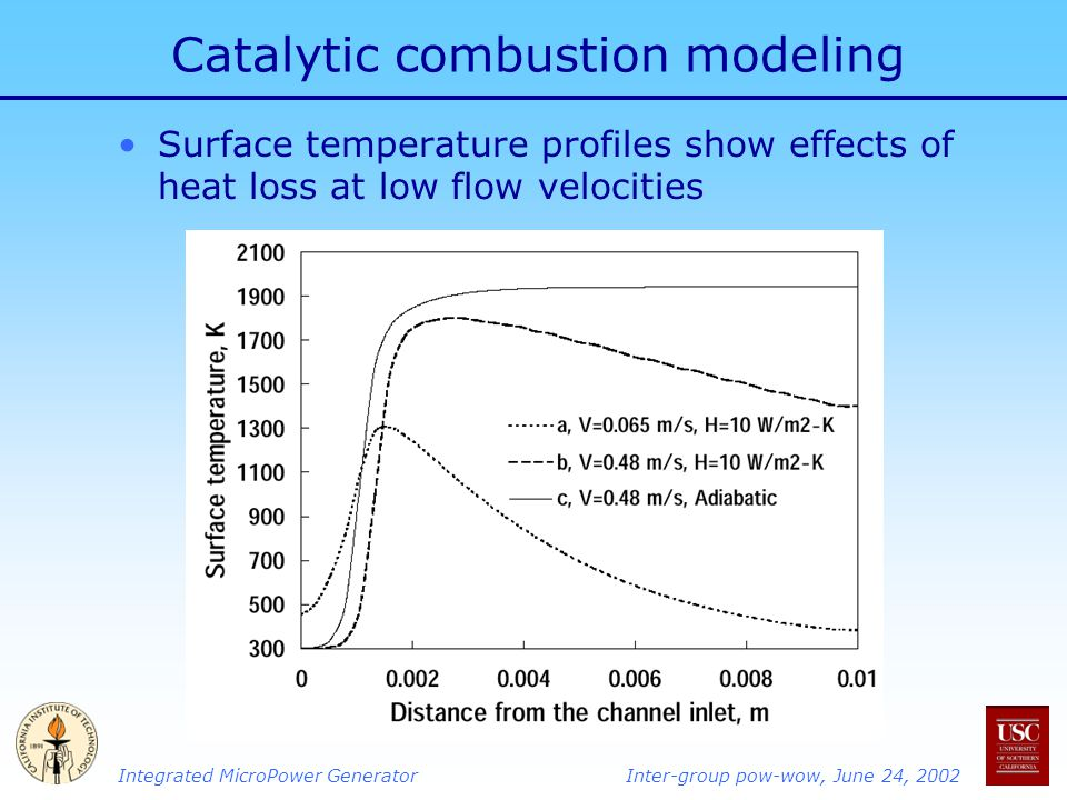Catalytic combustion modeling