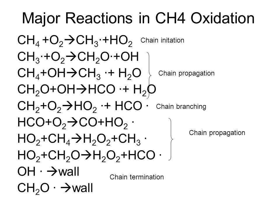 Major Reactions in CH4 Oxidation