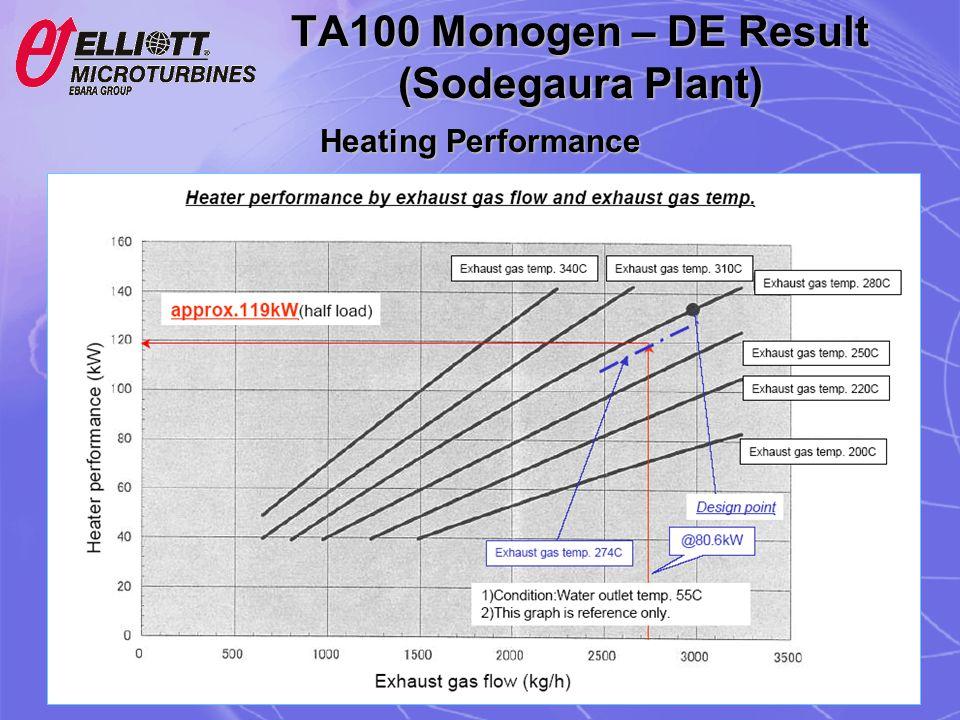 TA100 Monogen – DE Result (Sodegaura Plant)