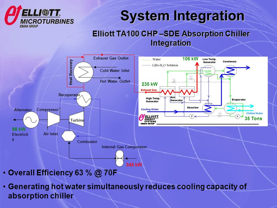 Elliott TA100 CHP –SDE Absorption Chiller Integration