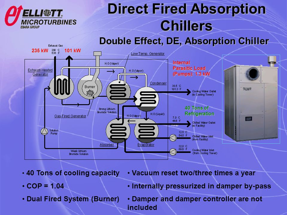 Double Effect, DE, Absorption Chiller