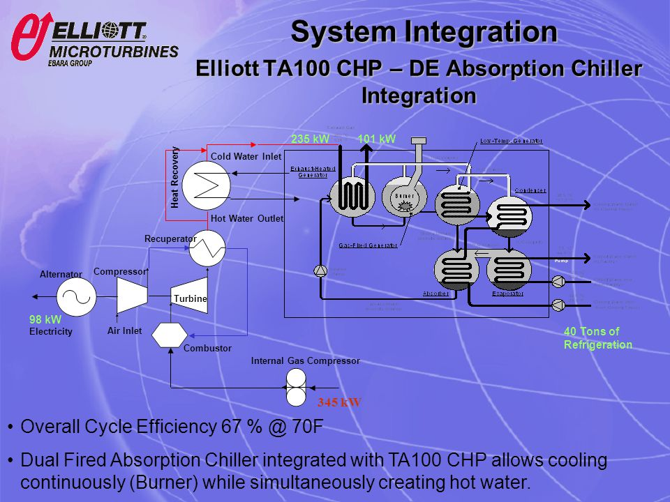Elliott TA100 CHP – DE Absorption Chiller Integration