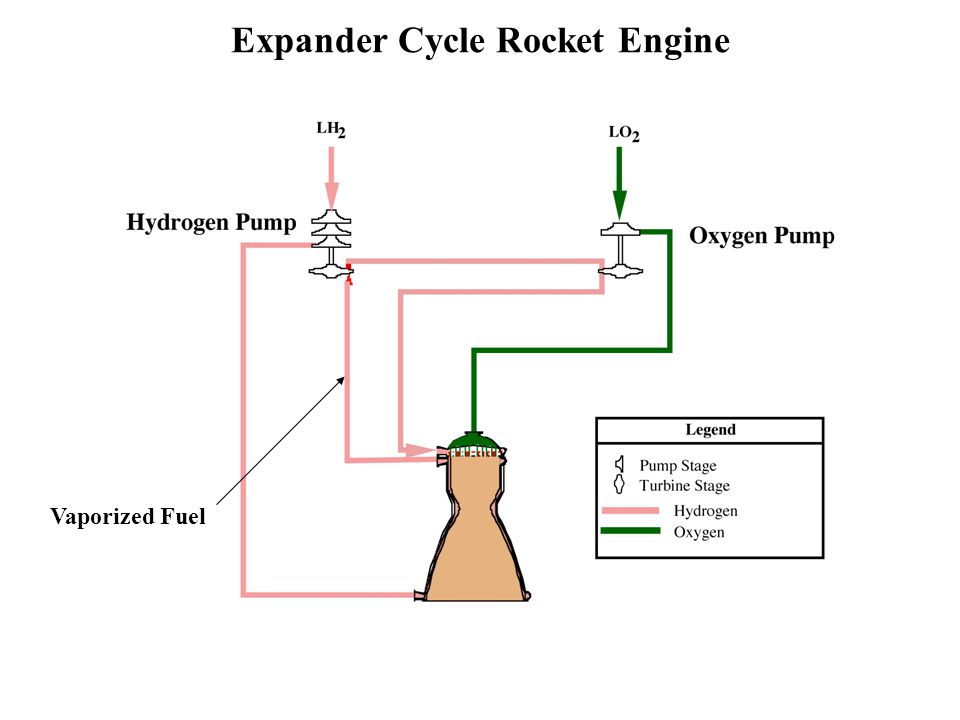 Expander Cycle Rocket Engine