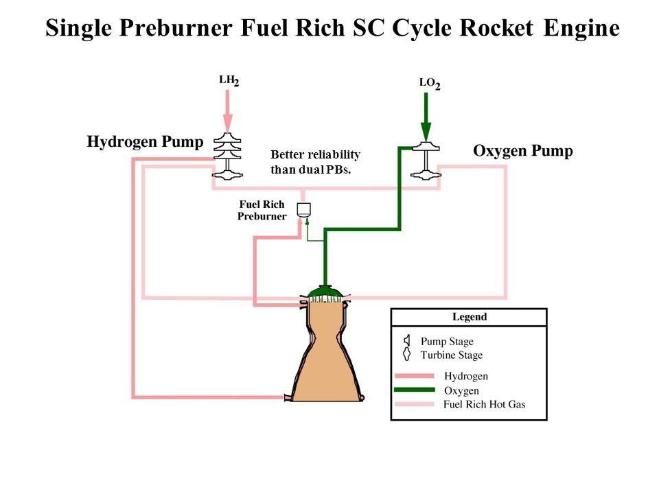 Single Preburner Fuel Rich SC Cycle Rocket Engine