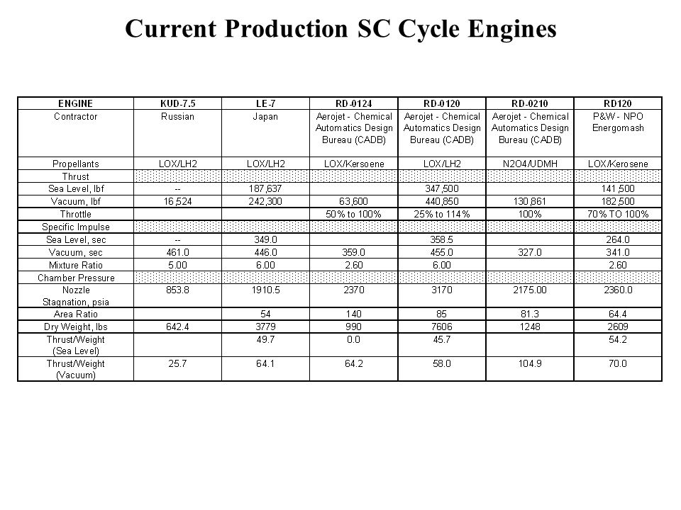 Current Production SC Cycle Engines