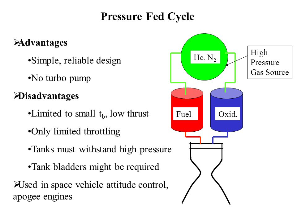 Pressure Fed Cycle Advantages Simple, reliable design No turbo pump