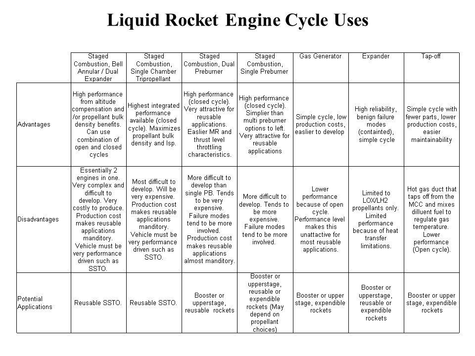 Liquid Rocket Engine Cycle Uses