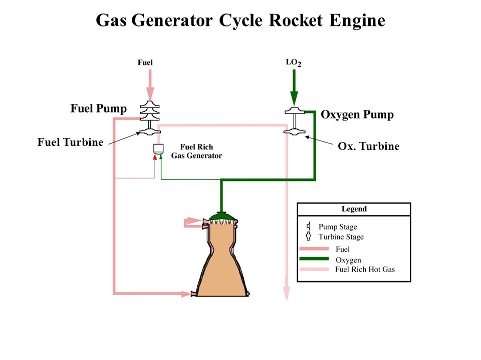 Gas Generator Cycle Rocket Engine