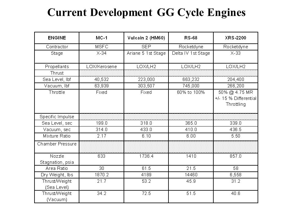Current Development GG Cycle Engines