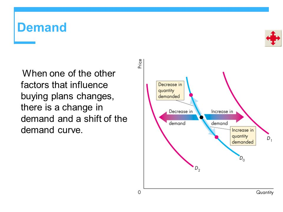 Demand When one of the other factors that influence buying plans changes, there is a change in demand and a shift of the demand curve.
