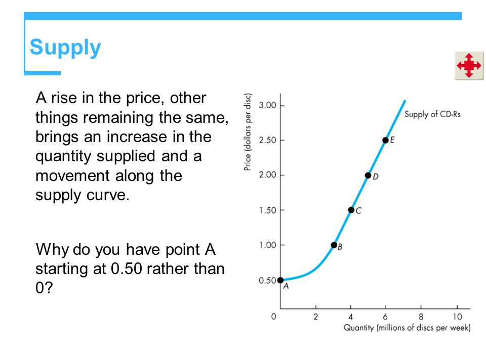 Supply A rise in the price, other things remaining the same, brings an increase in the quantity supplied and a movement along the supply curve.