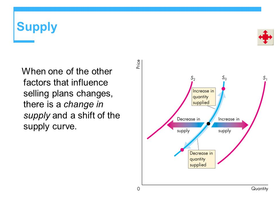 Supply When one of the other factors that influence selling plans changes, there is a change in supply and a shift of the supply curve.