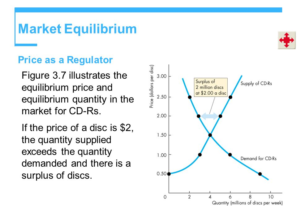 Market Equilibrium Price as a Regulator