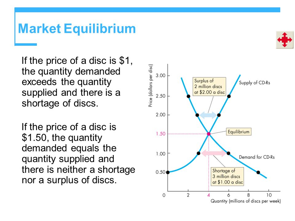 Market Equilibrium If the price of a disc is $1, the quantity demanded exceeds the quantity supplied and there is a shortage of discs.