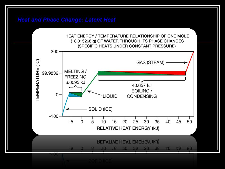 Heat and Phase Change: Latent Heat