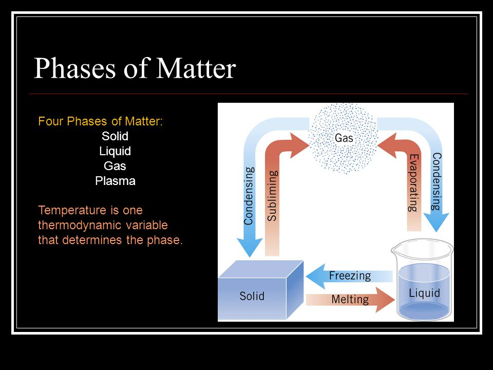 Phases of Matter Four Phases of Matter: Solid Liquid Gas Plasma