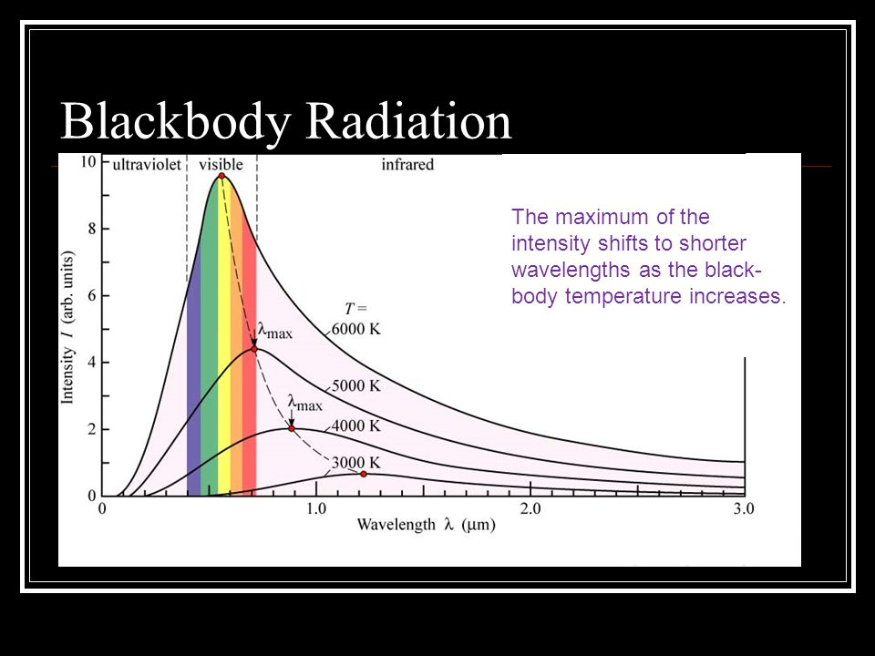 Blackbody Radiation The maximum of the intensity shifts to shorter wavelengths as the black-body temperature increases.