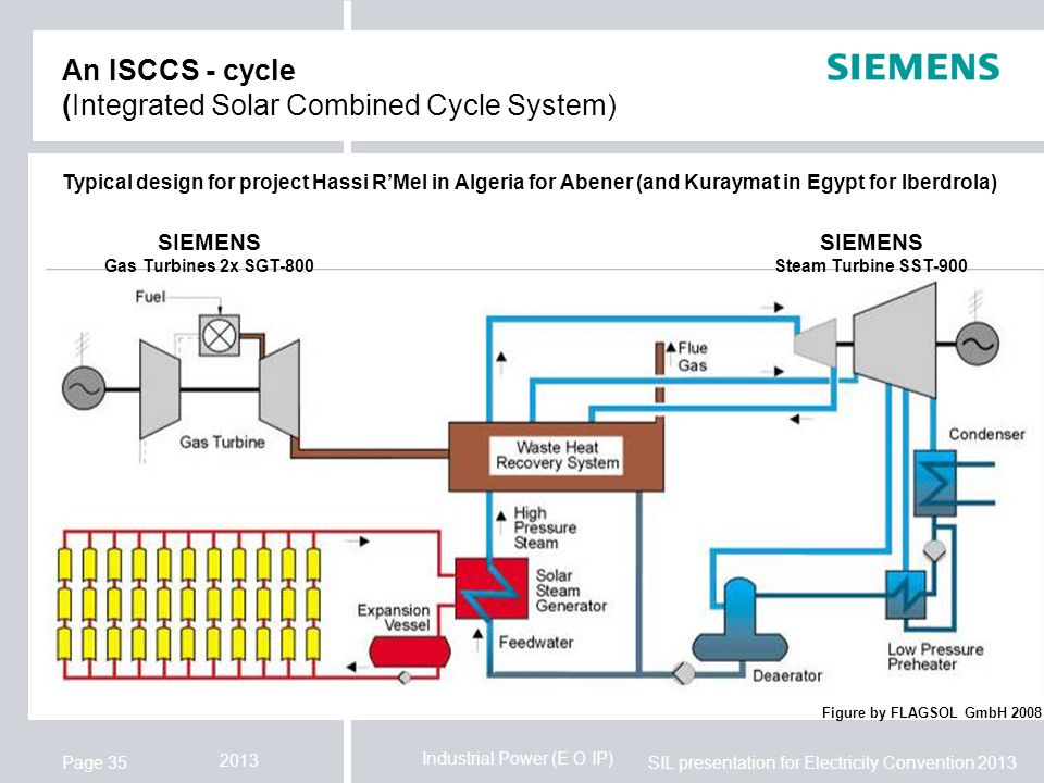 An ISCCS - cycle (Integrated Solar Combined Cycle System)