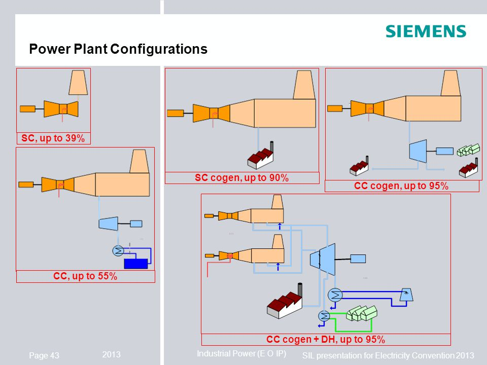 Power Plant Configurations