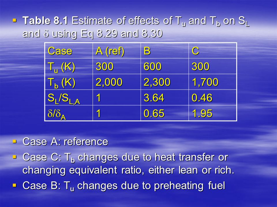 Table 8. 1 Estimate of effects of Tu and Tb on SL and  using Eq 8