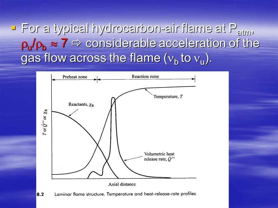 For a typical hydrocarbon-air flame at Patm, u/b  7  considerable acceleration of the gas flow across the flame (b to u).