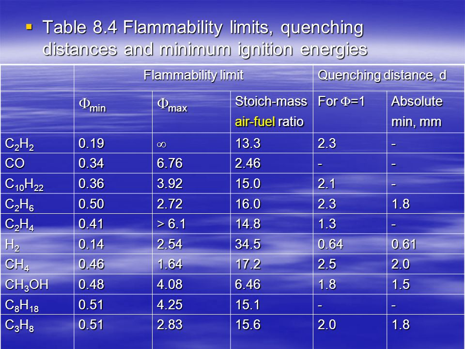 Table 8.4 Flammability limits, quenching distances and minimum ignition energies