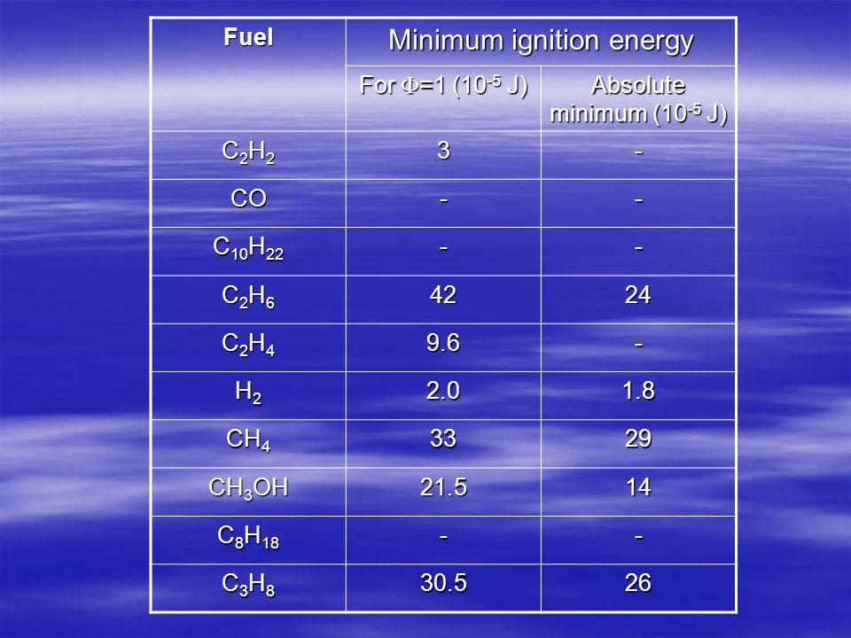 Minimum ignition energy