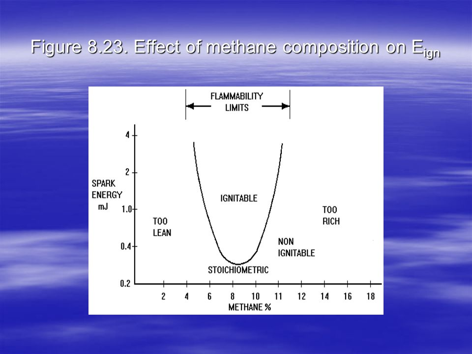 Figure 8.23. Effect of methane composition on Eign