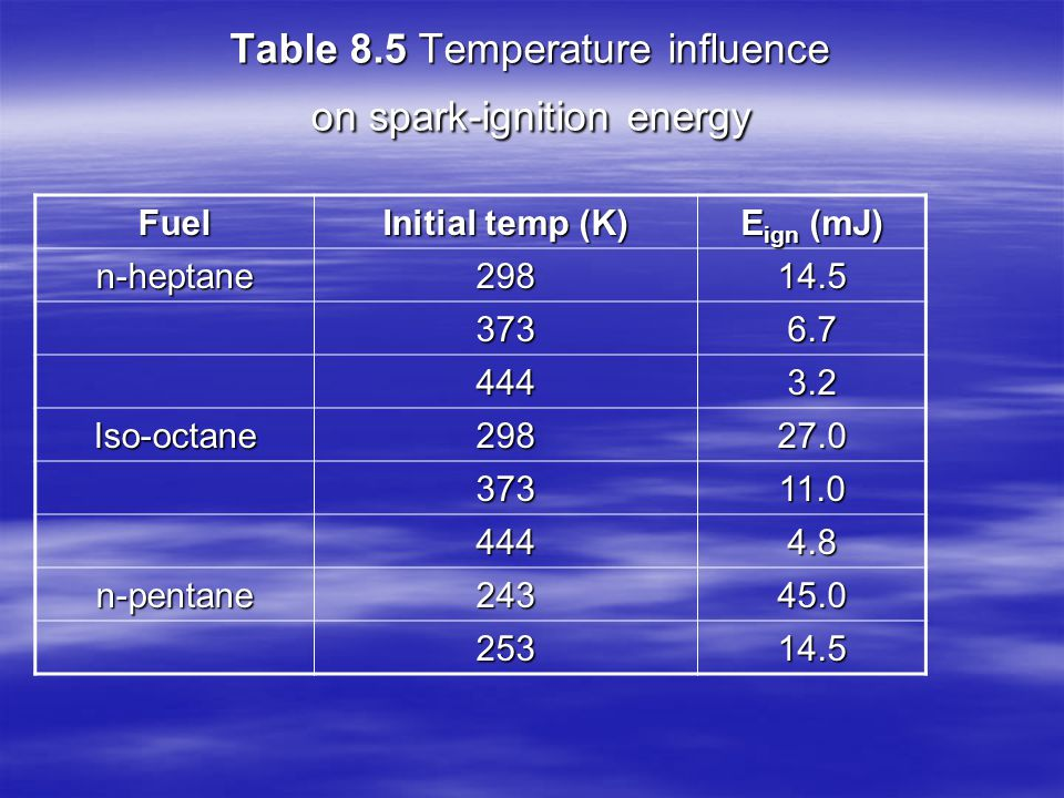 Table 8.5 Temperature influence on spark-ignition energy