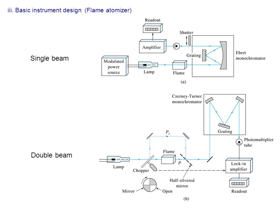 iii. Basic instrument design (Flame atomizer)