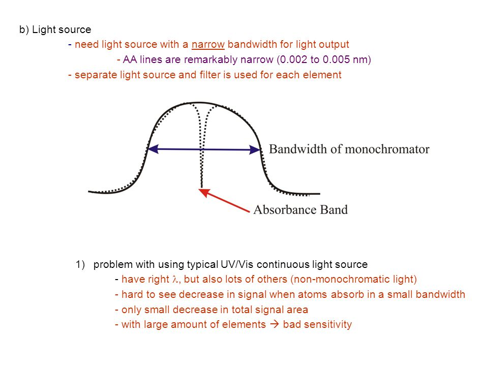 b) Light source - need light source with a narrow bandwidth for light output. - AA lines are remarkably narrow (0.002 to 0.005 nm)