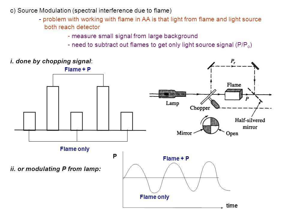c) Source Modulation (spectral interference due to flame)