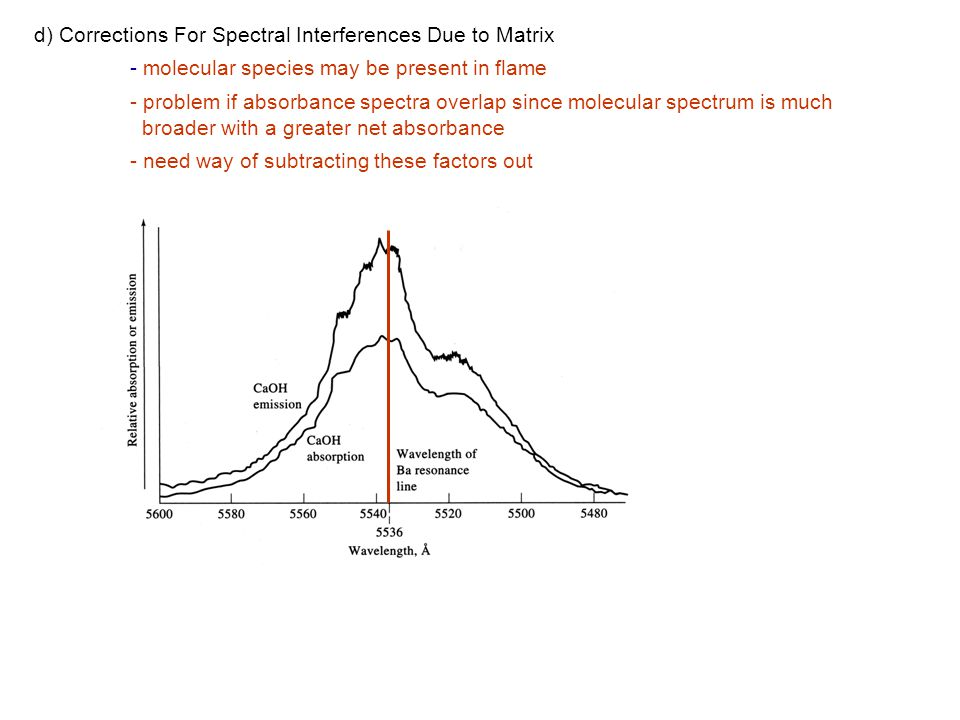 d) Corrections For Spectral Interferences Due to Matrix