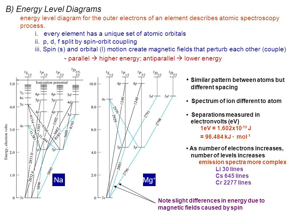 B) Energy Level Diagrams