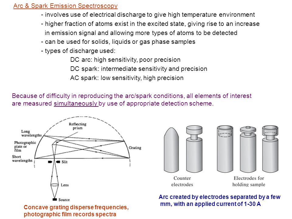 Arc & Spark Emission Spectroscopy