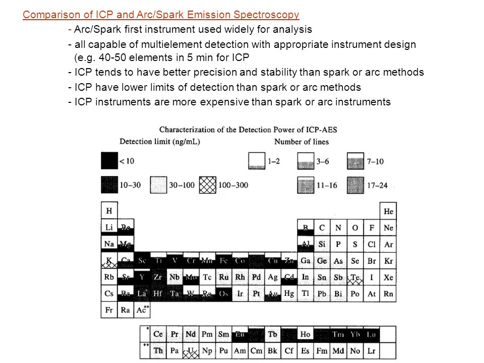 Comparison of ICP and Arc/Spark Emission Spectroscopy