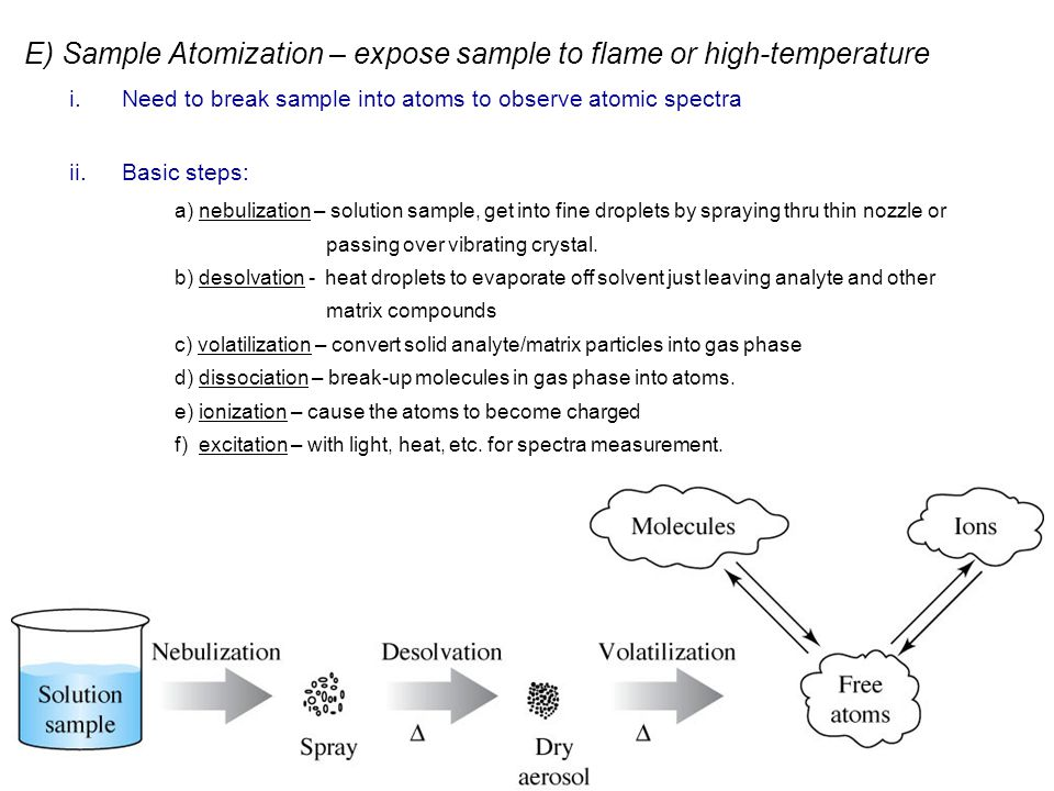 E) Sample Atomization – expose sample to flame or high-temperature